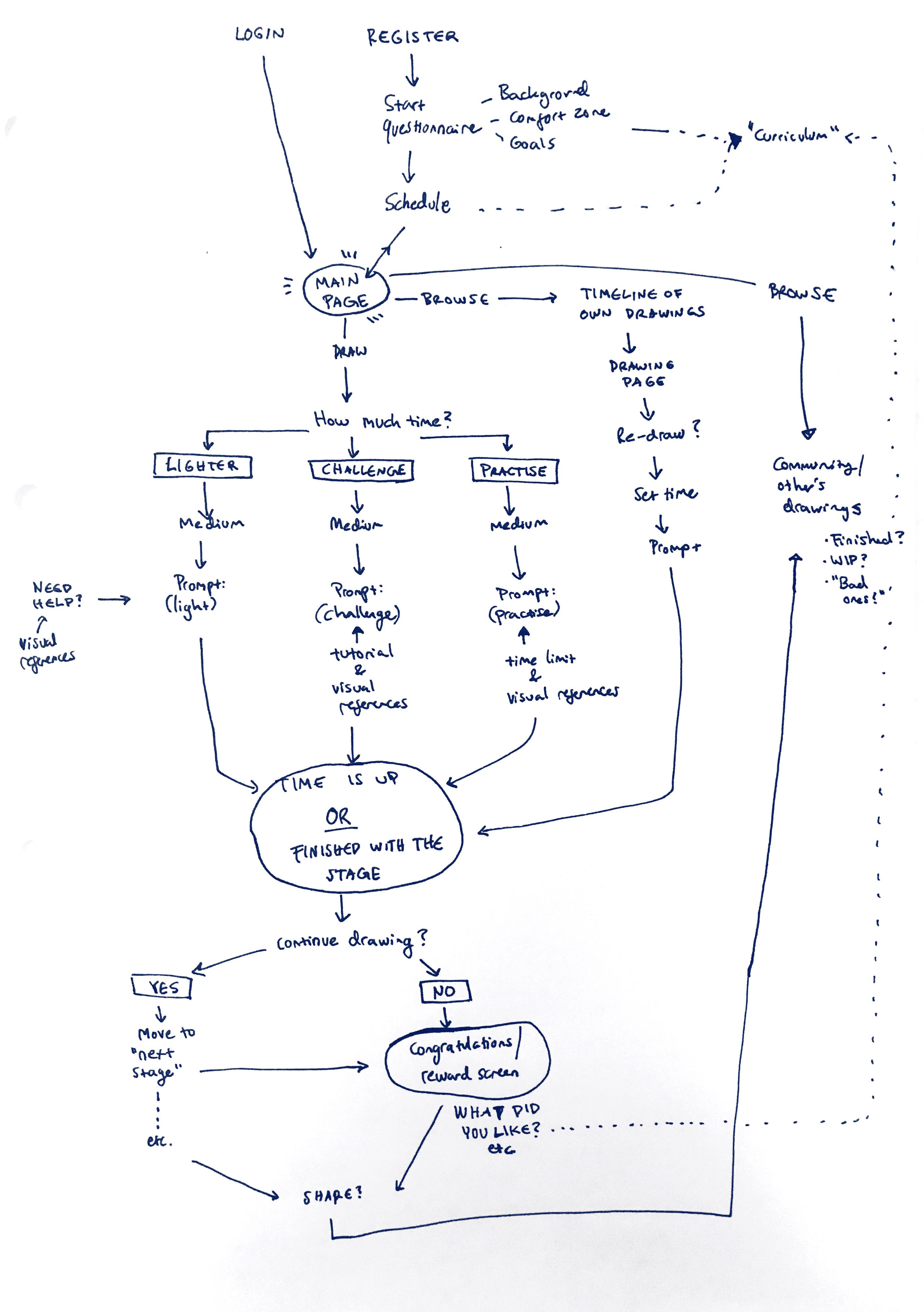 Sketch flow map